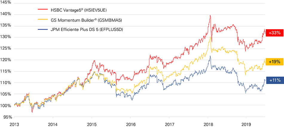 HSBC Vantage5 Index